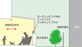 LIXILの「ガーデンルーム ココマ」特徴